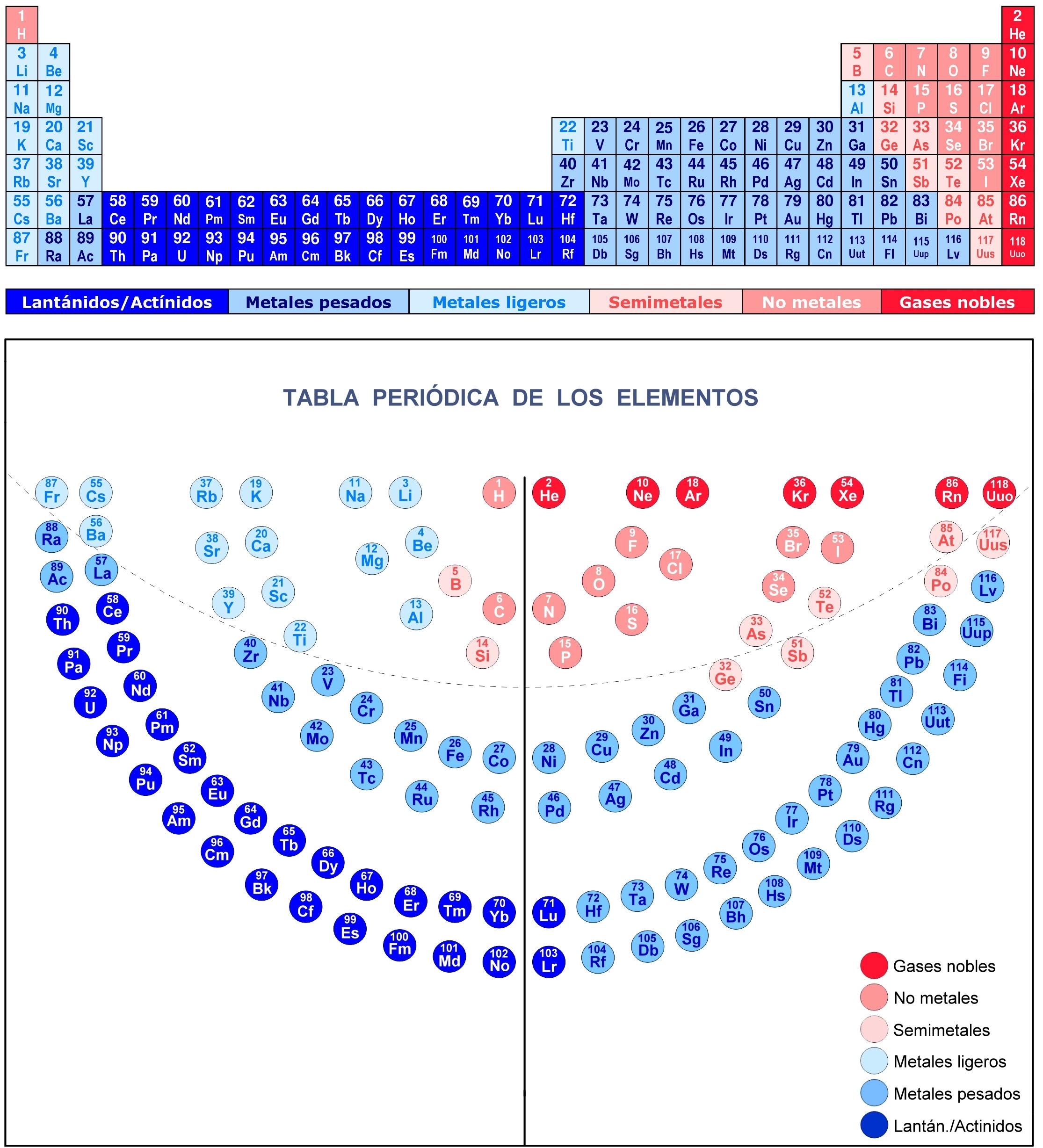 Tabla peridica de los elementos periodic table elements download tabla peridica de los elementos metales jpg ilustracin de la tabla peridica completa urtaz Gallery